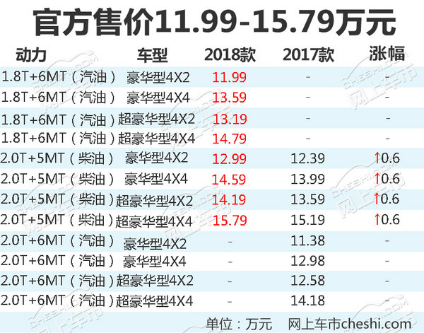 陆风2018款X8上市 增搭1.8T发动机/涨价6000元-图2