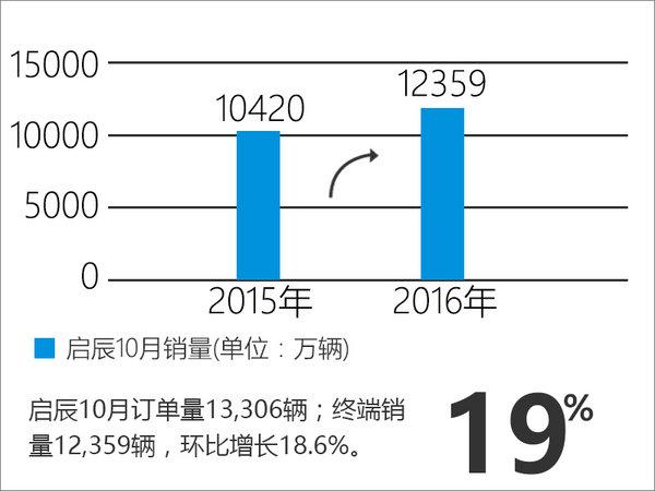 启辰10月销量增19% 跨界SUV将上市-图-图1