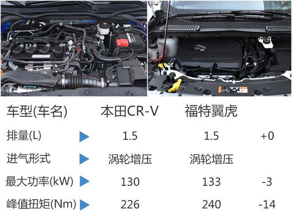 本田CR-V将搭1.5T发动机 竞争福特翼虎-图5