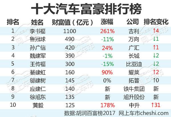 2017年中国十大汽车富豪榜出炉 排名生巨变-图1