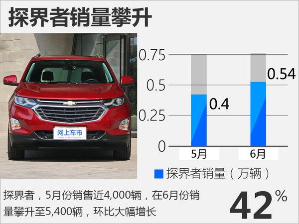 雪佛兰六月份销量增7.2% 将普及1.0T发动机-图4