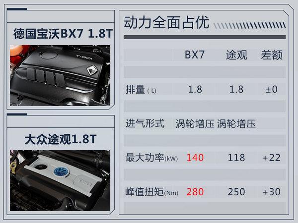 成本更低!德国宝沃BX7将增搭1.8T 售价下调-图1