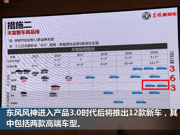 东风风神再推两款高端车 与雪铁龙C6共享技术-图2