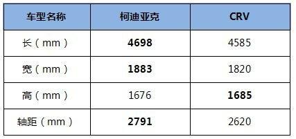 CRV和性价比之王柯迪亚克对比哪个好-图4