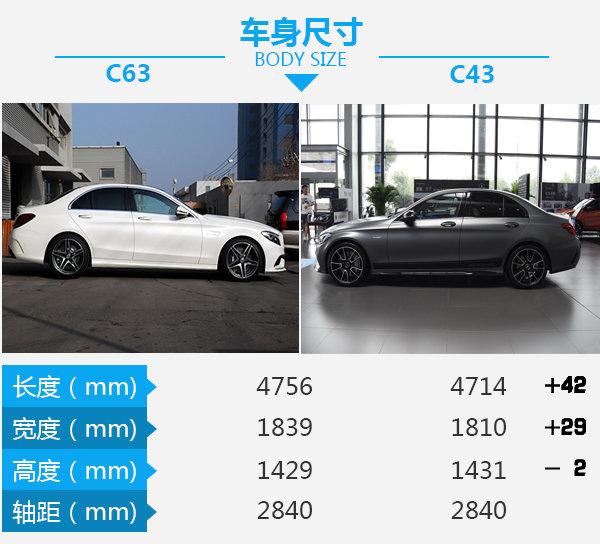 售价差30万到底差在哪儿?奔驰C63对比C43-图1