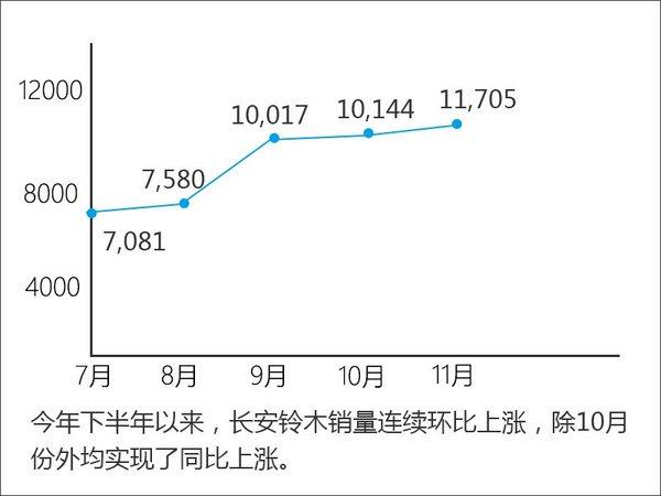 长安铃木销量5连涨 全新SUV将上市(图)-图1