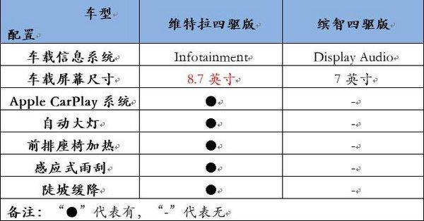 专业+智能 长安铃木维特拉对比广本缤智-图2