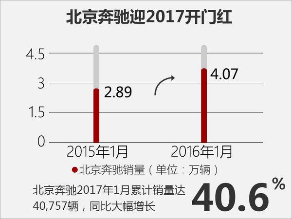 北京奔驰-高级执行副总裁 陈宏良即将离任-图4