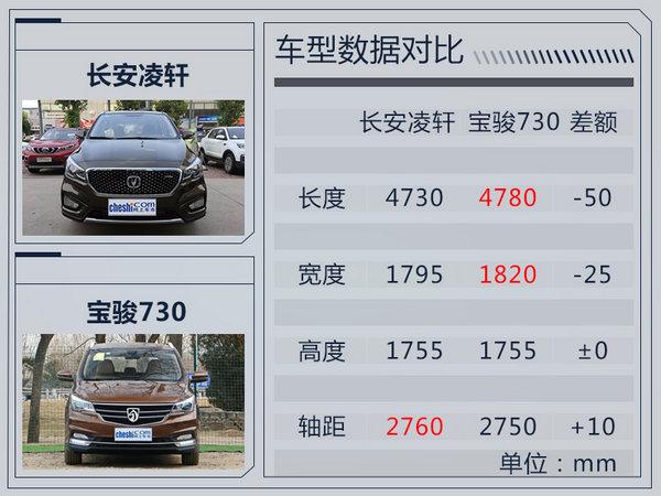 长安凌轩1.5T车型明日正式上市 竞争宝骏730-图4