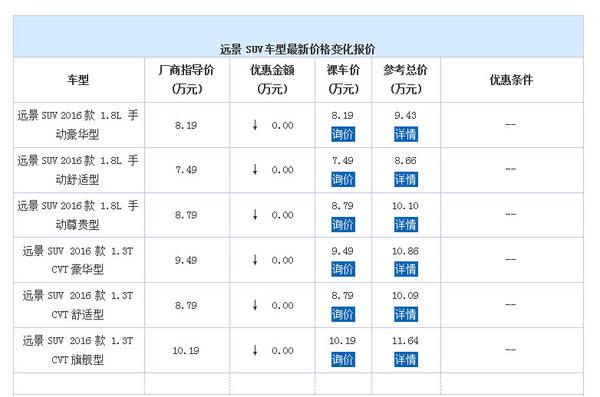 武汉远景SUV7.49万起 昌利源可试乘试驾-图1