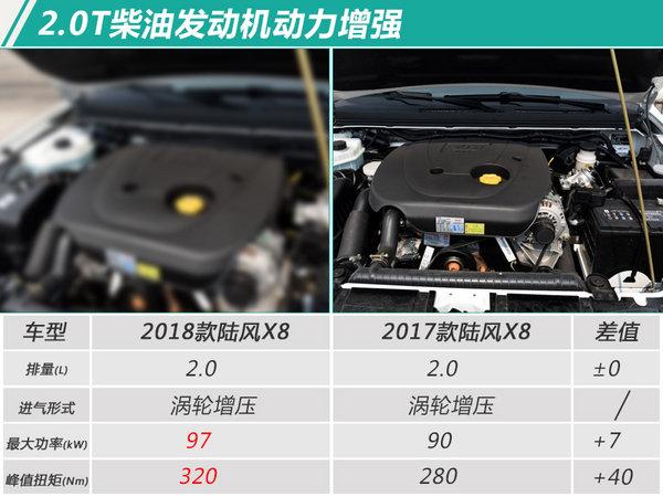 2018款陆风X8上市 增搭1.8T发动机/涨价6000元-图4