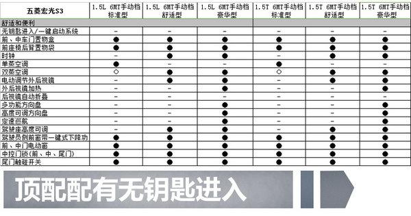 五菱首款SUV宏光S3 11月上市  7款车型/配置曝光-图5
