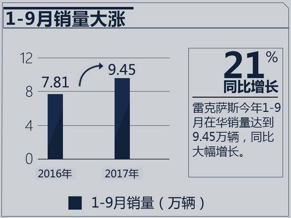 混动车型热卖 雷克萨斯1-9月鸿运国际大幅增长21%-图2