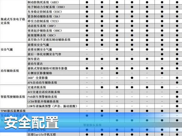 长安CS55详细配置表曝光 将于7月26日上市-图3