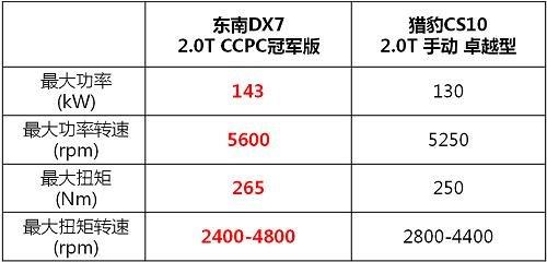 暑假来袭 东南DX72.0T冠军版两万元钜惠-图2