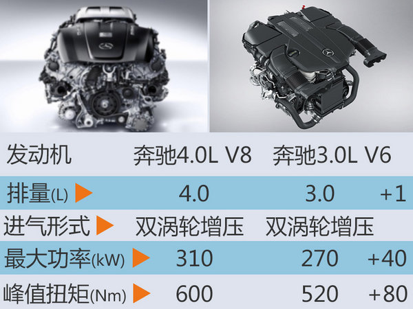 奔驰GLE新顶配车型将入华 动力大幅提升-图3