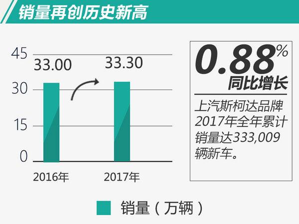 上汽斯柯达2017年销量稳步增长 再创历史新高-图2