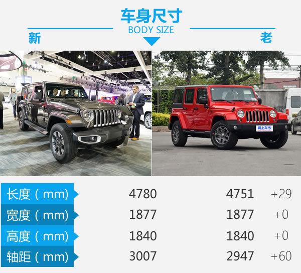 50万内最有内涵和玩法的车 Jeep牧马人新老对比-图3