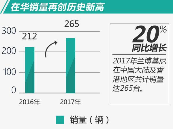 在华销量大涨20% !兰博基尼首款SUV年内上市-图1