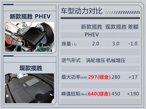 路虎新揽胜增2.0T插电混动车型 动力超3.0T-图3