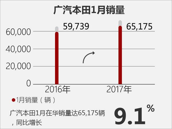 本田1月在华销量突破11万 5款新车将上市-图1