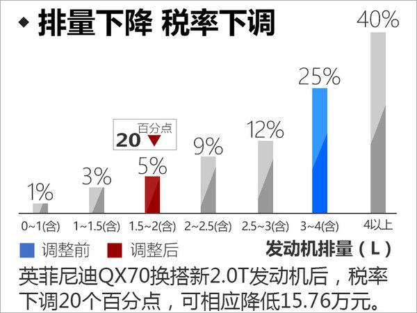 英菲尼迪QX70换搭小排量 售价下降(图)-图5