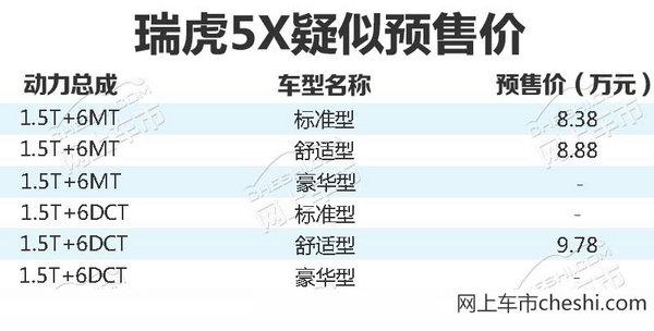 奇瑞瑞虎5x详细信息曝光 10月上市/售8.38万起-图1
