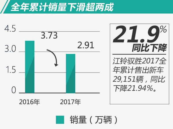 下半程明显乏力 江铃驭胜2017年销量下滑21.9%-图2