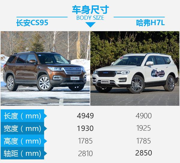 20万买真七座SUV 长安CS95对比哈弗H7L-图3