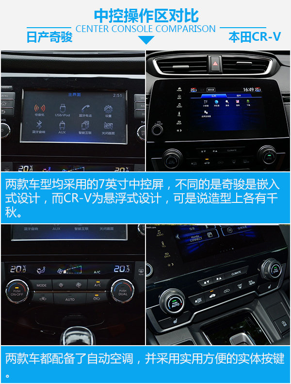 日系爆款紧凑型SUV  日产奇骏对比本田CR-V-图3