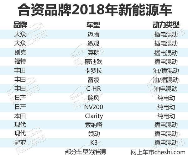 大众/丰田/别克/日产SUV等15款电动车明年国产-图2