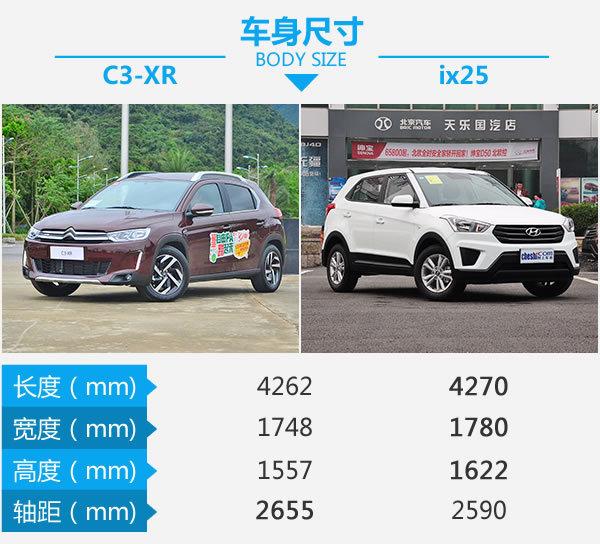 高性价比家用SUV! 雪铁龙C3-XR对比ix25-图3