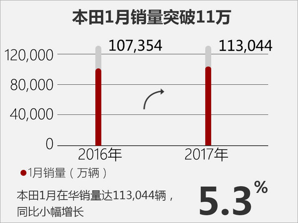 本田1月在华销量突破11万 5款新车将上市-图2