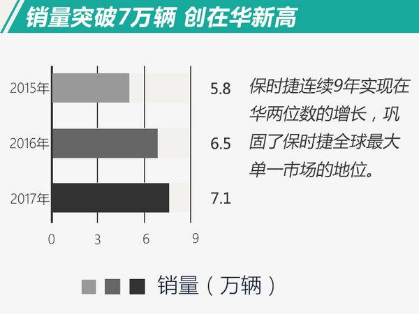 连续9年双位数增长!保时捷2017在华鸿运国际涨10%-图2
