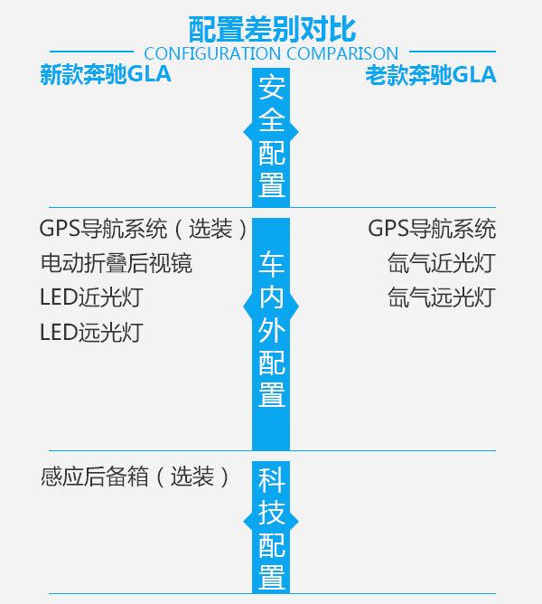 要时尚还是实惠?北京奔驰GLA新老车型对比-图6