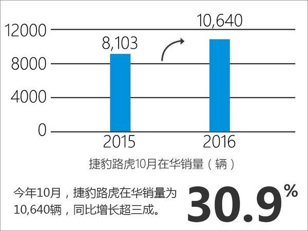 捷豹路虎销量增长30.9% 国产车型发力-图-图2