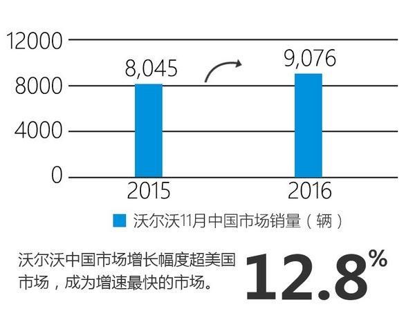 沃尔沃11月在华增12.8% 将加速产品布局-图2