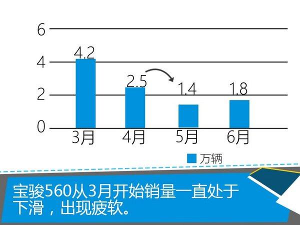 """宝骏频放大招 560首次""""官降""""5000元-图3"""