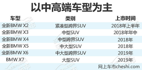 重磅!宝马推出6款全新SUV将在华接连上市-图3