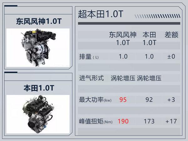 东风风神1.0T发动机即将投产 5款车型将搭载-图1