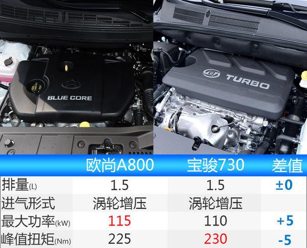 长安欧尚A800正式公布预售价格 6.99万元起-图2