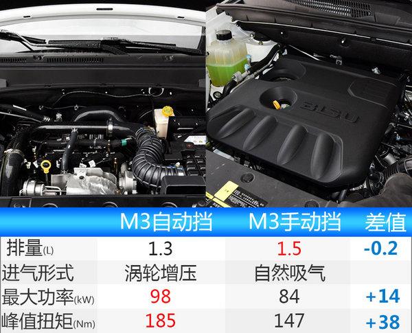 比速M3自动挡实车曝光 增8座版本/8月上市-图2