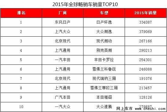 日系车成为全球畅销车销量主力军-图2
