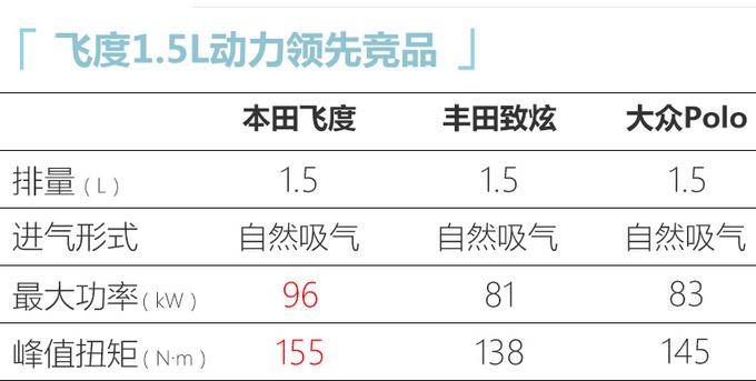 广汽本田全新飞度7月开启预售 新增跨界版车型-图4