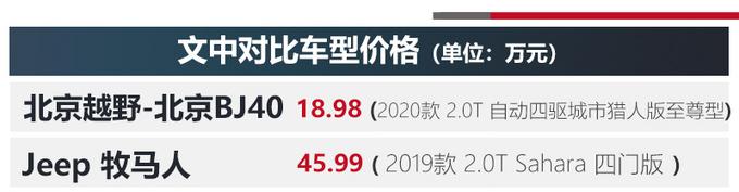 一半价格相近体验北京BJ40对比Jeep牧马人-图6