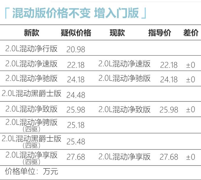 本田新款CR-V疑似价格 16.98万起/部分车型涨价-图8