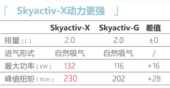 马自达压燃版CX-30 售价19.99万元 油耗媲美混动车-图1
