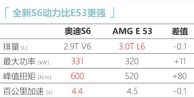 奥迪全新S6配置曝光 换搭保时捷2.9T动力 售95万(图12)