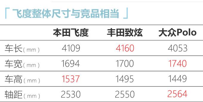 广汽本田全新飞度预售 XX-XX万元/下月上市-图10