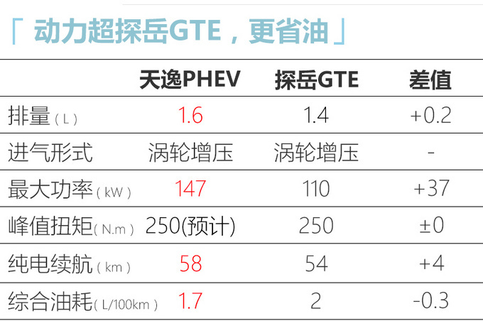雪铁龙首款插电混动车型 下月发布1公里仅1毛钱-图9